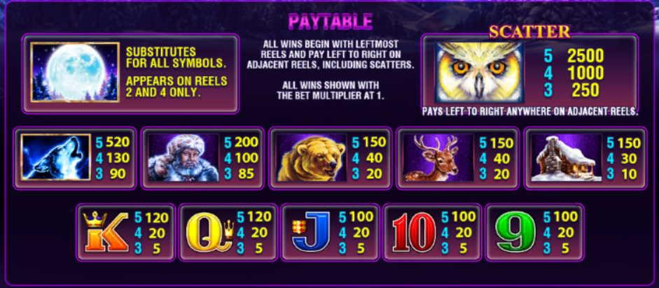 Buffalo Slot Machine Pay Table